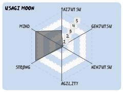 Usagi: Moon