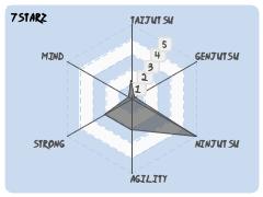7StaRz