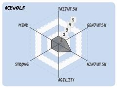 Acewolf